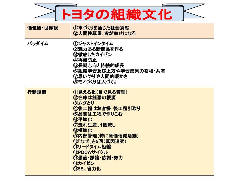 組織文化(トヨタ)