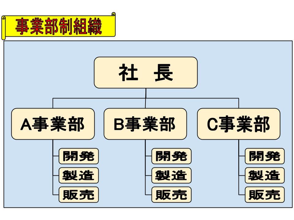 組織構造モデル