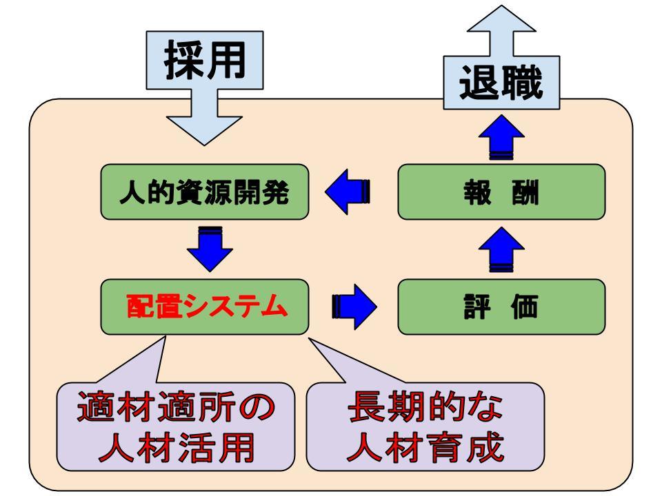 配置システム1