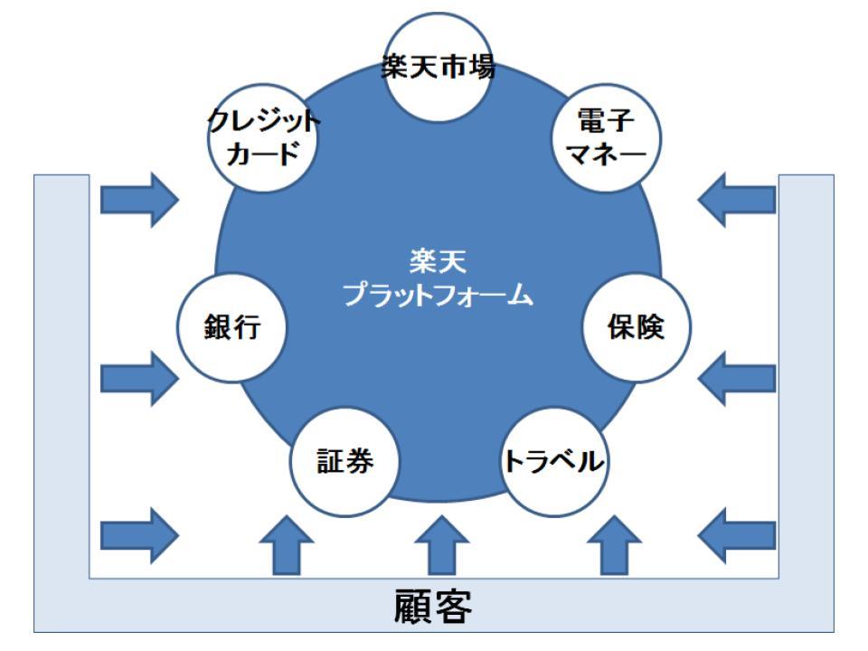 プラットフォーム戦略の概要1