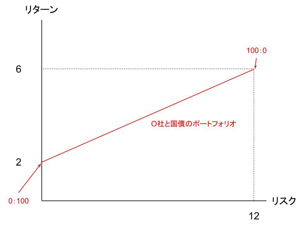 ポートフォリオの拡張と最適ポートフォリオ