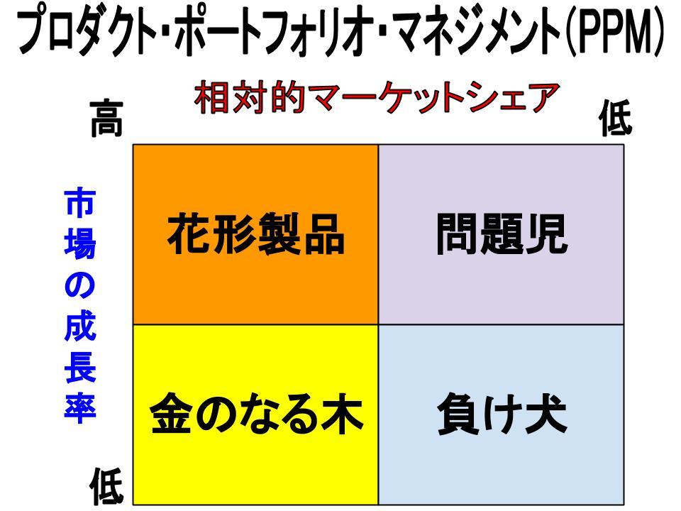 製品戦略(製品ライン設計、PPM、製品陳腐化政策)