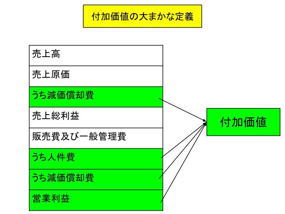 意思決定の前提(付加価値と生産性分析)