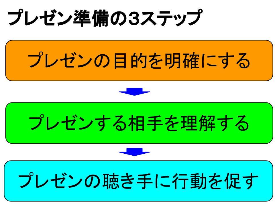 プレゼン準備の3ステップ1