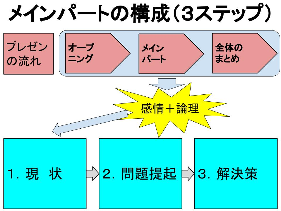 「現状-問題提起-解決策」の構造1.