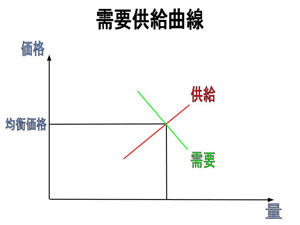 価格戦略(価格設定の影響要因)