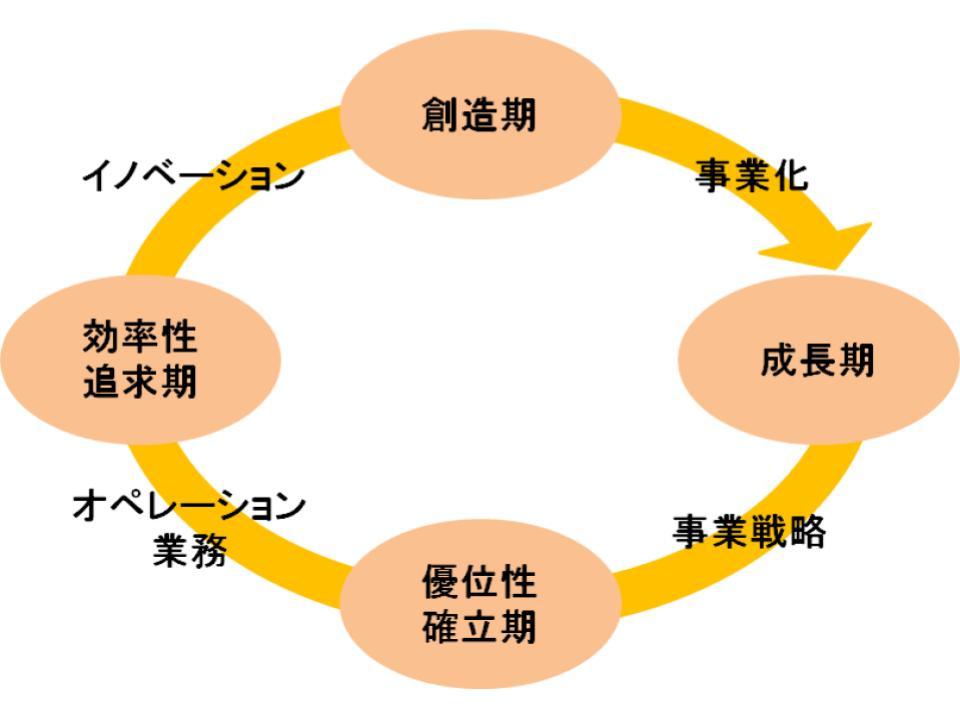 プロダクト・ライフサイクルとbcgダイヤモンド2