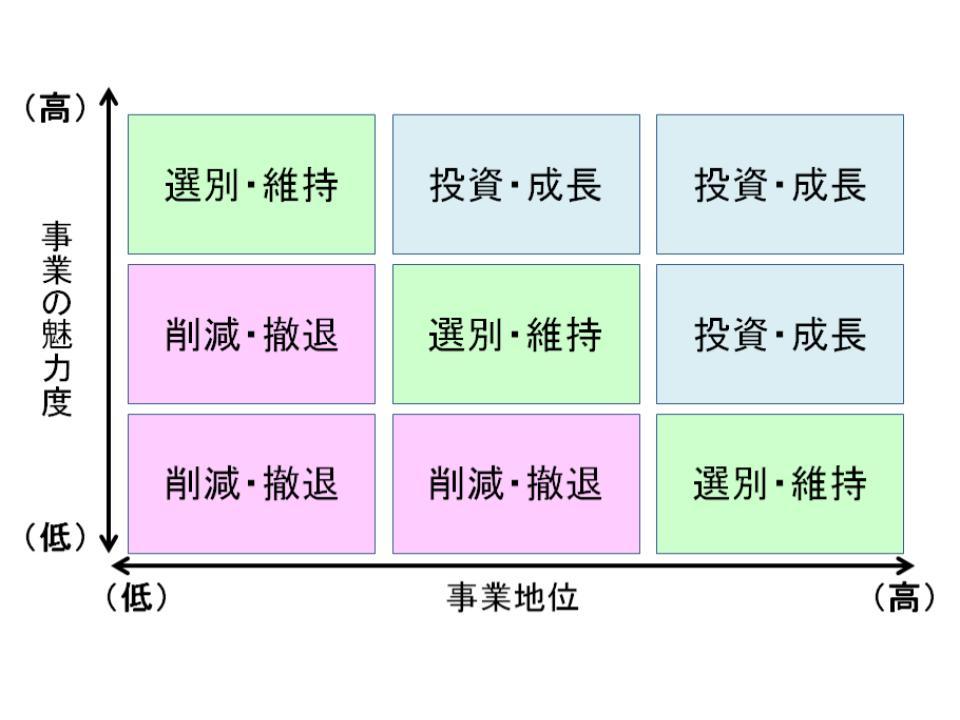 bcgのプロダクト・ポートフォリオ・マネジメント(ppm)とgeのビジネス・スクリーン1