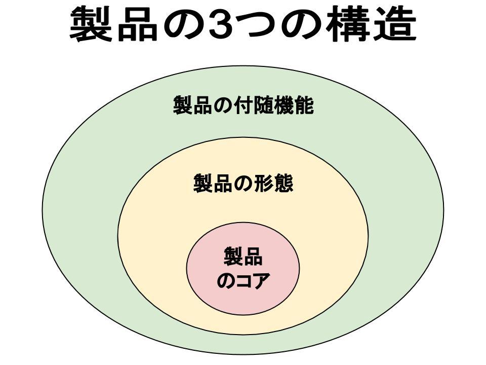 製品戦略(製品とは)