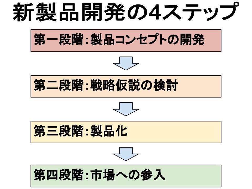 製品戦略(新製品開発プロセス)