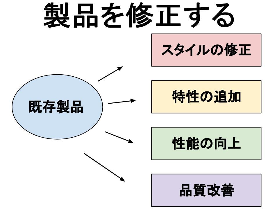 製品戦略(プロダクトエクステンション)