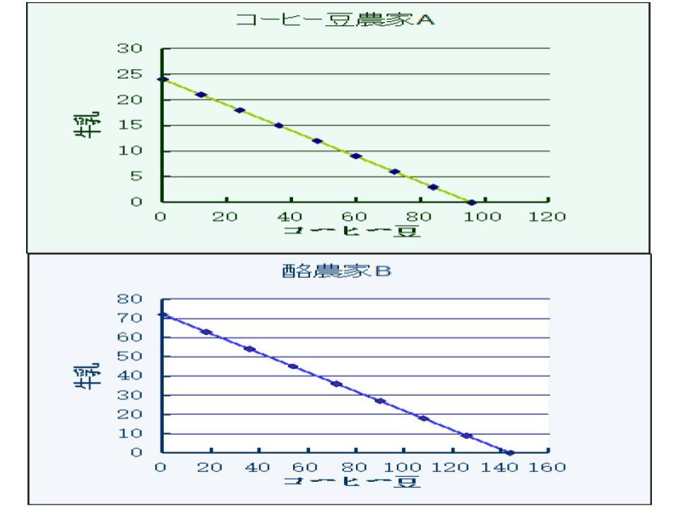 生産可能性と比較優位、および特化・交易1.