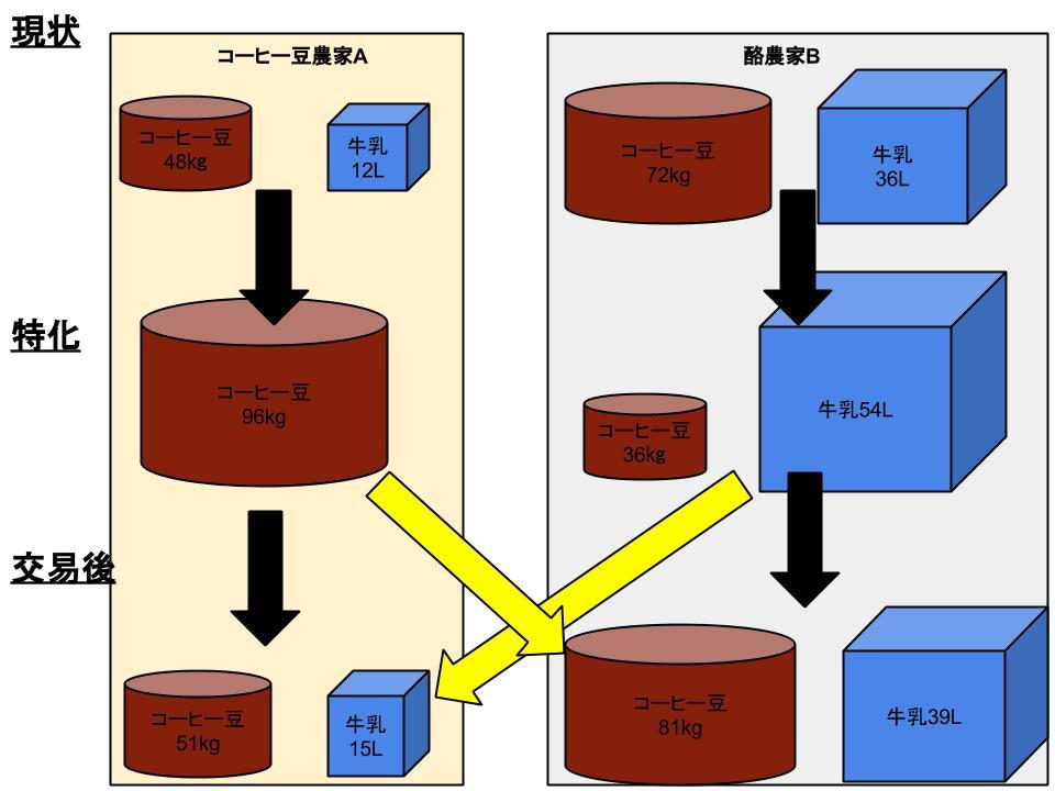 生産可能性と比較優位、および特化・交易2