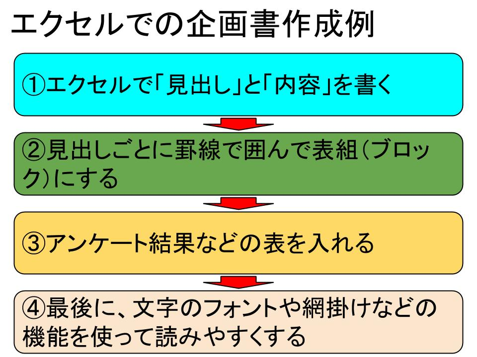 エクセル(excel)での企画書の作り方3