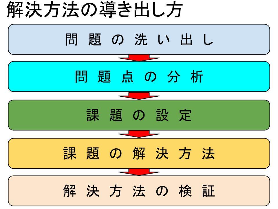 企画書作成の7ステップ2