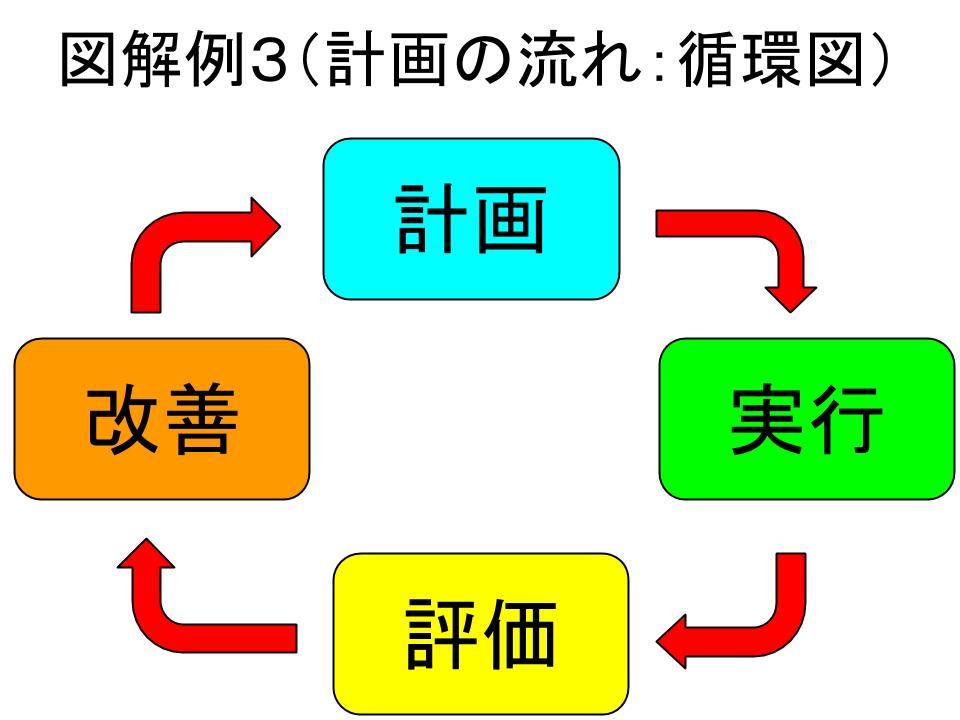図解の基本(チャートとグラフ)1
