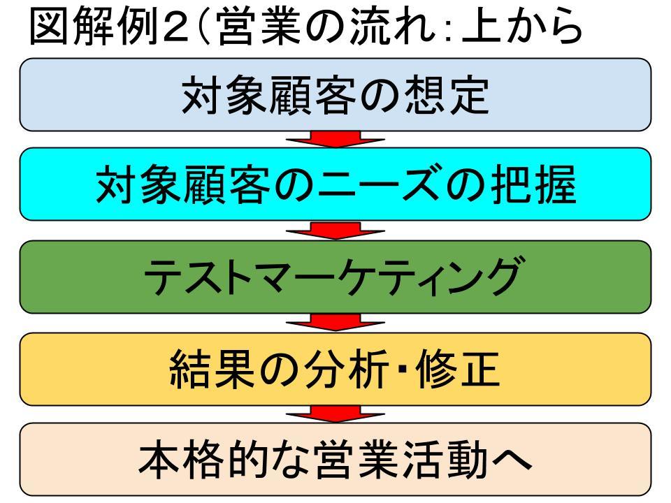 図解の基本(チャートとグラフ)2