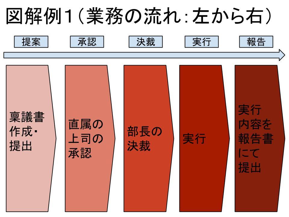図解の基本(チャートとグラフ)3