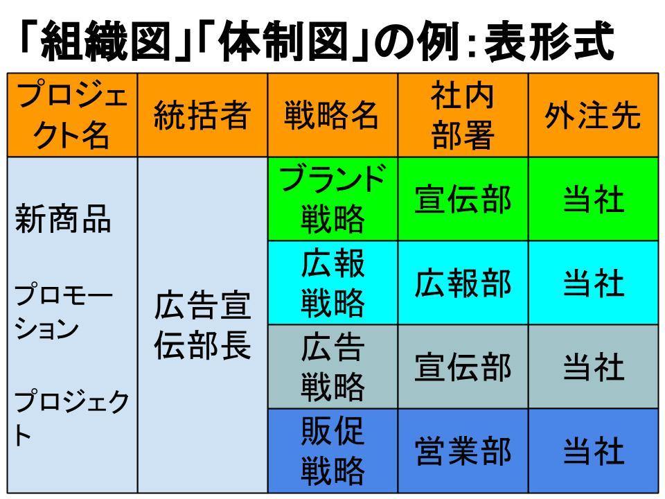 「組織図」・「体制図」の書き方1