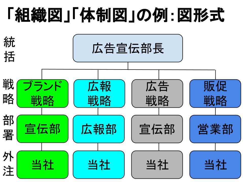 「組織図」・「体制図」の書き方2