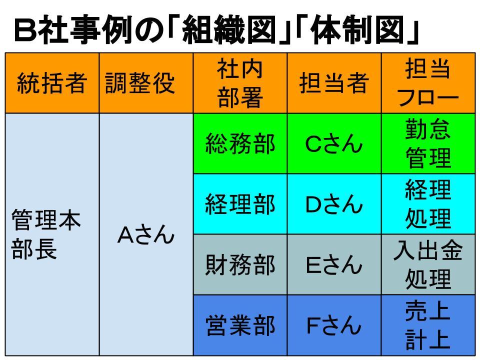 「組織図」・「体制図」の書き方3