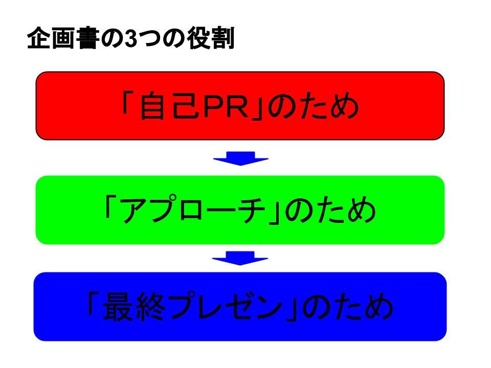 企画書の3つの役割1