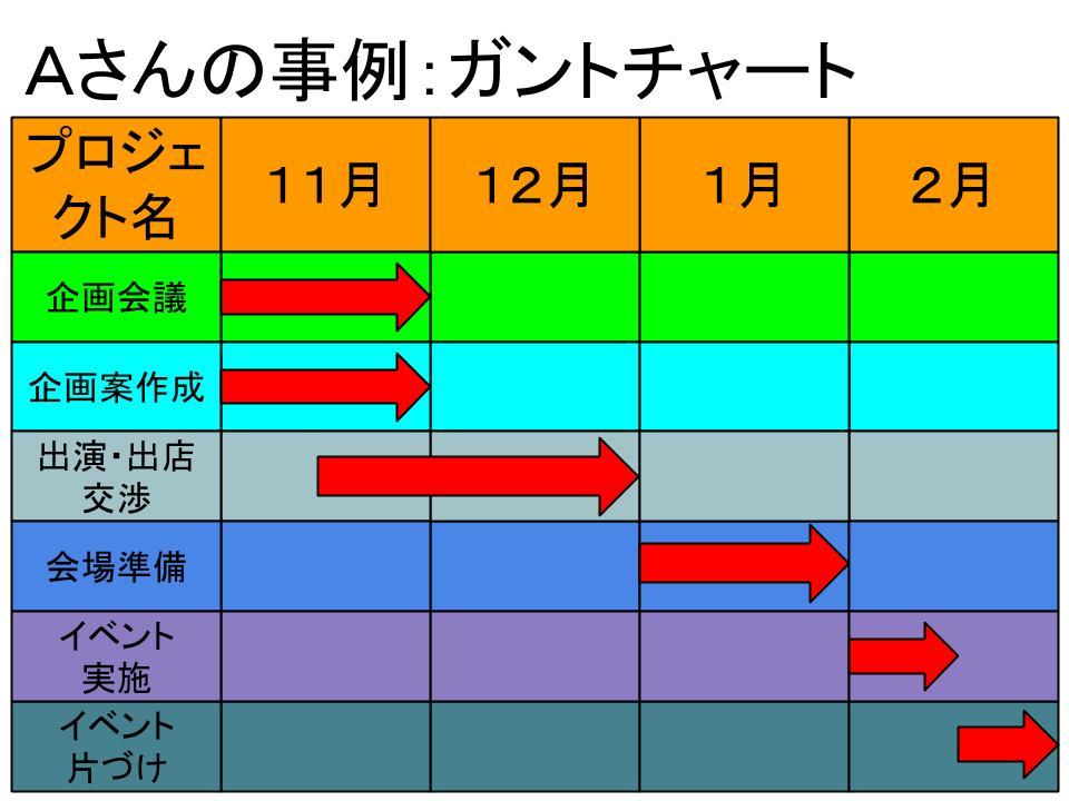 「スケジュール」の書き方3