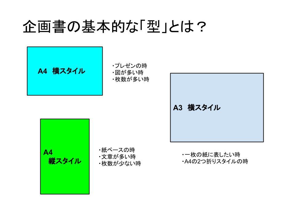 企画書の基本型体1