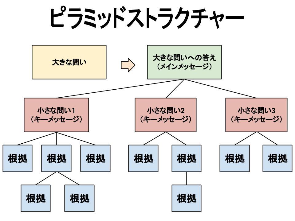 論理的図解ツールのピラミッドストラクチャー