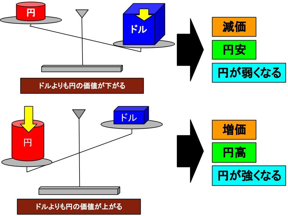 実質為替相場と名目為替相場1