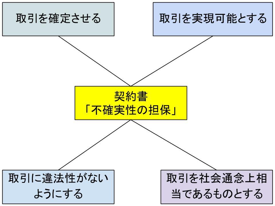 契約書の役割と重要性1