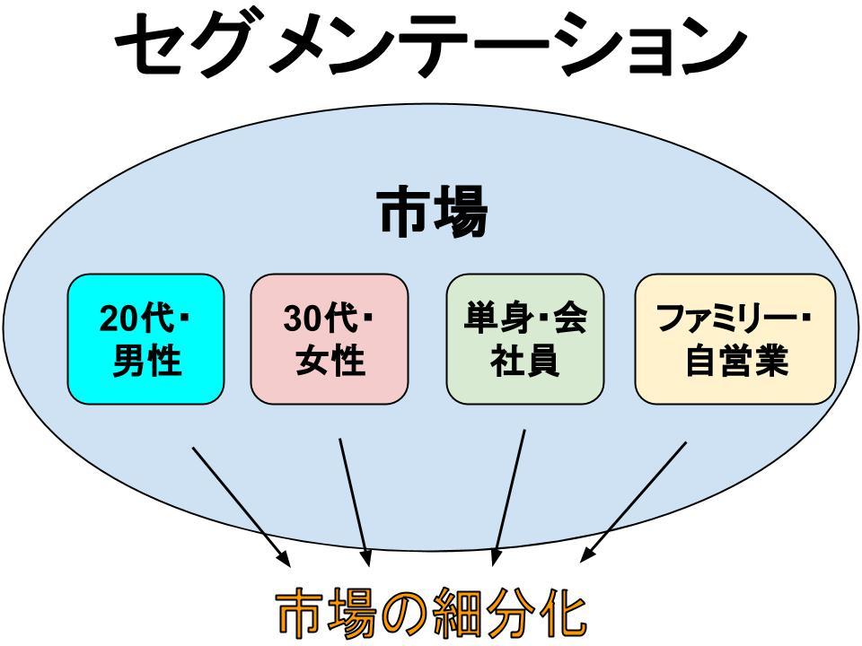 標的市場の選定(セグメンテーション)