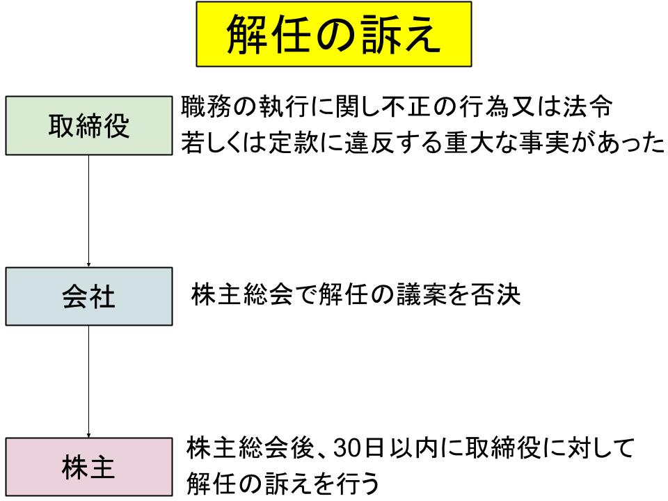 株主代表訴訟と解任、違法行為差止め2