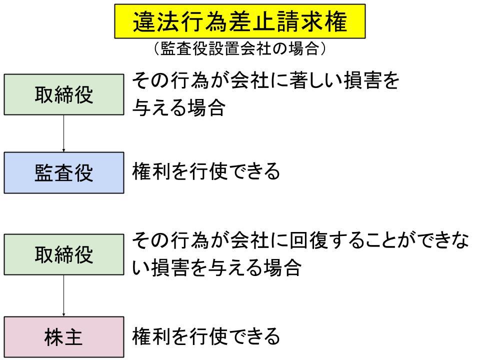 株主代表訴訟と解任、違法行為差止め3
