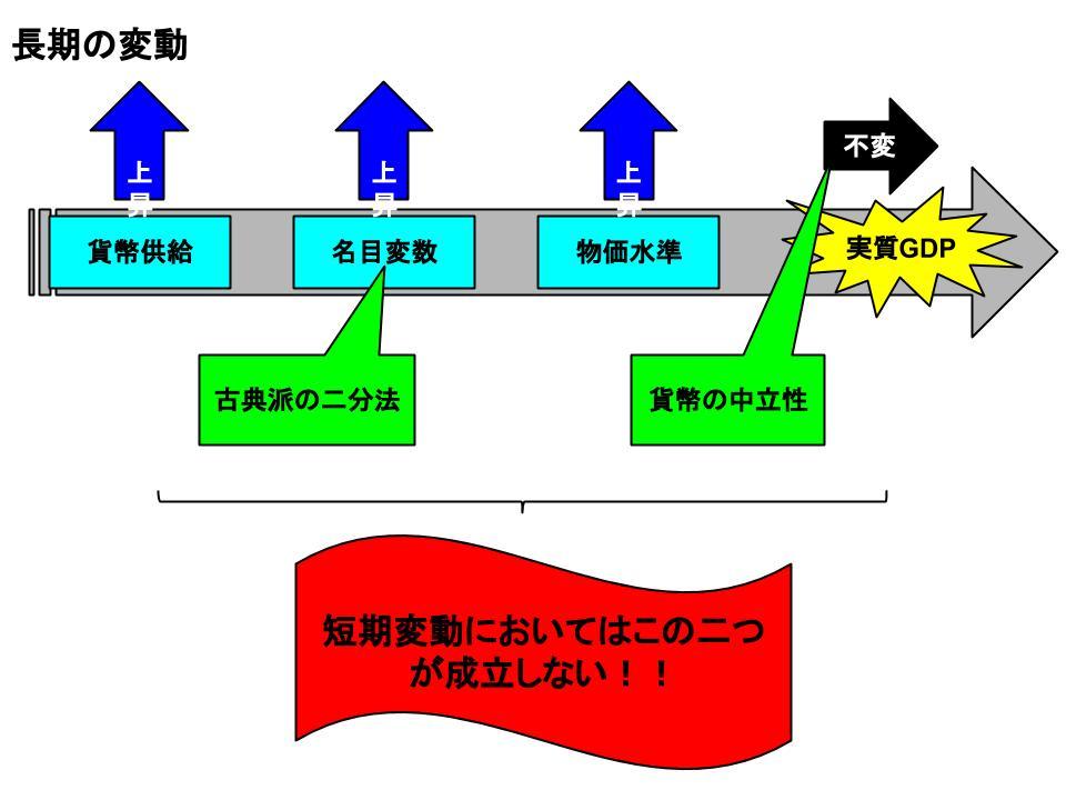 短期の経済変動1