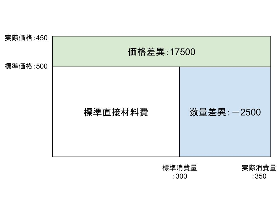 標準原価と予算差異分析