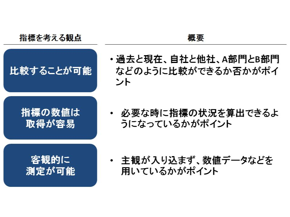 戦略評価のための指標(kpi)の設定とbscの活用1