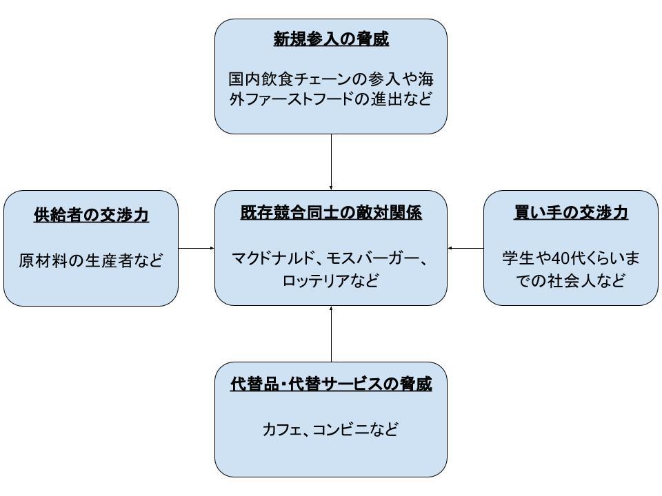 戦略策定とフレームワークによる環境分析2