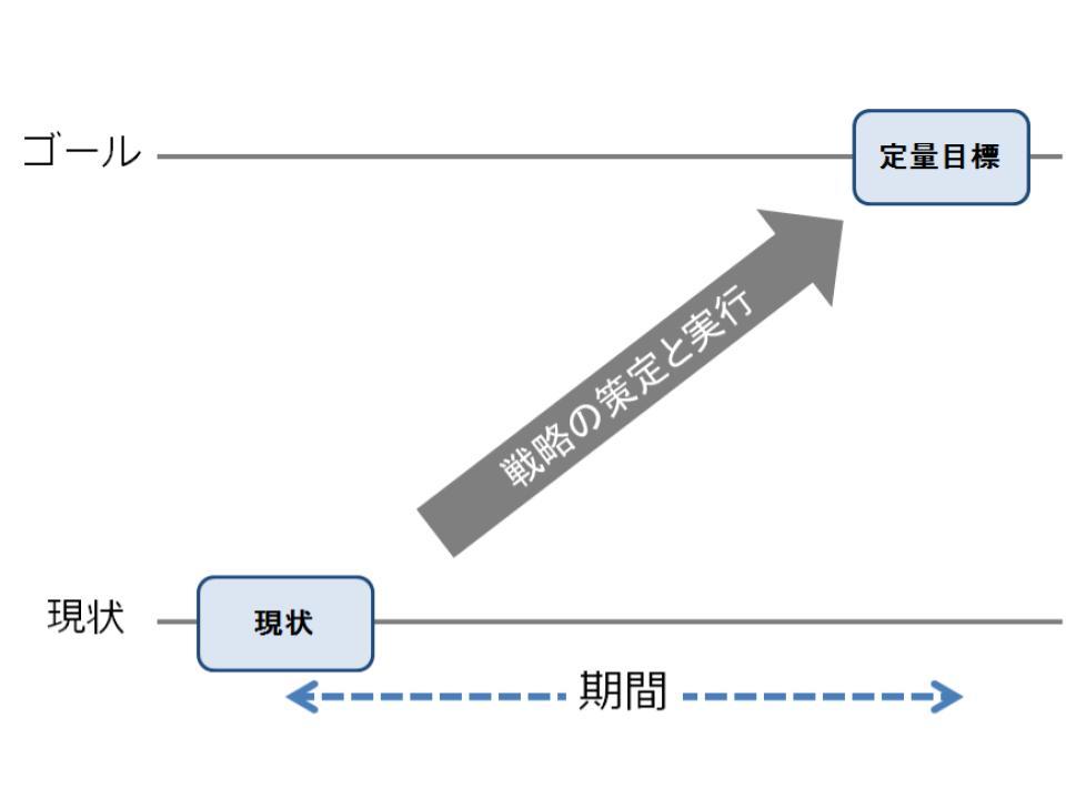 事業戦略の目的(ゴール)と定量目標の設定1