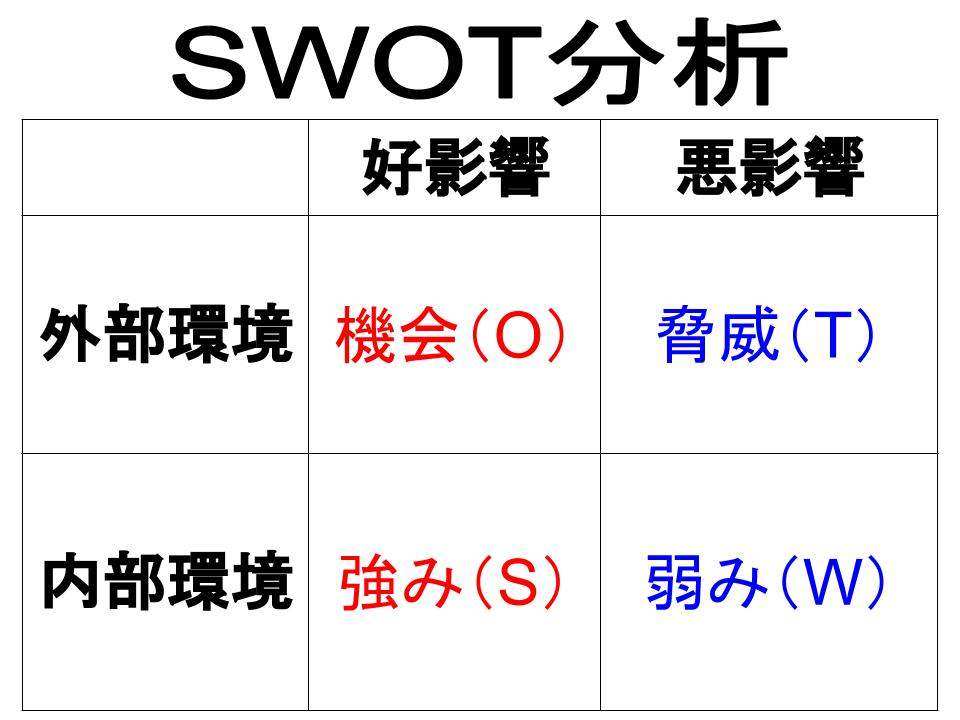 SWOT分析(機会、脅威、強み、弱み)