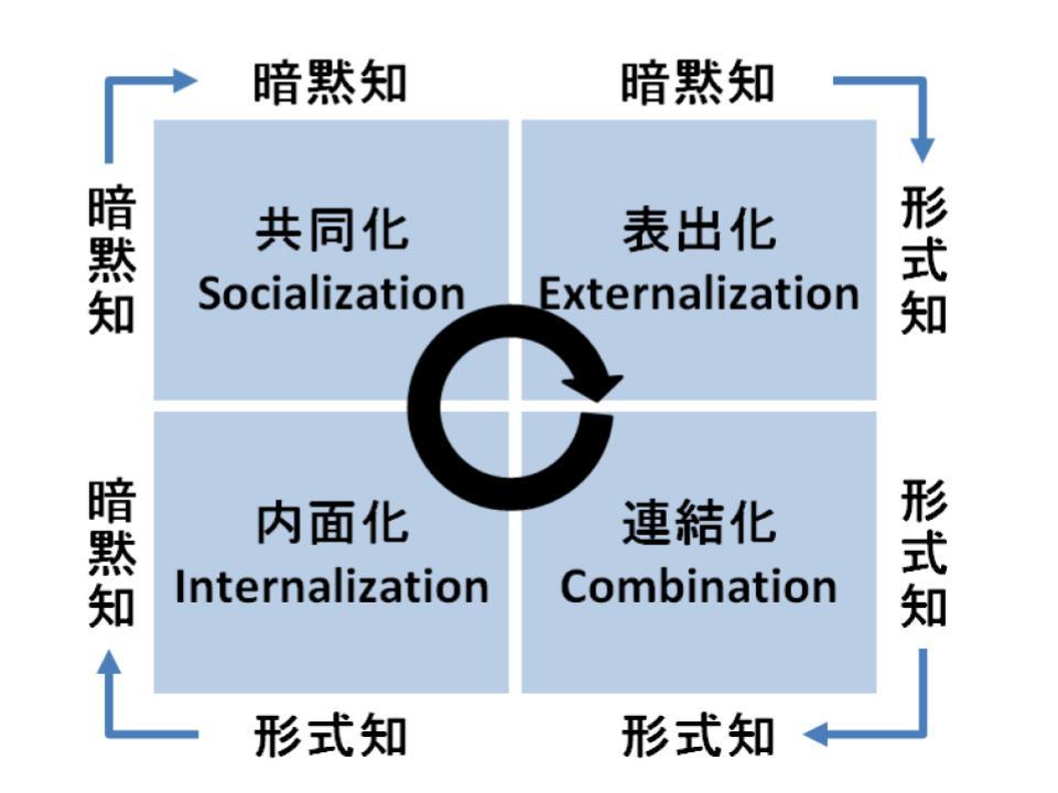 暗黙知と形式知(seciモデル)の概要1