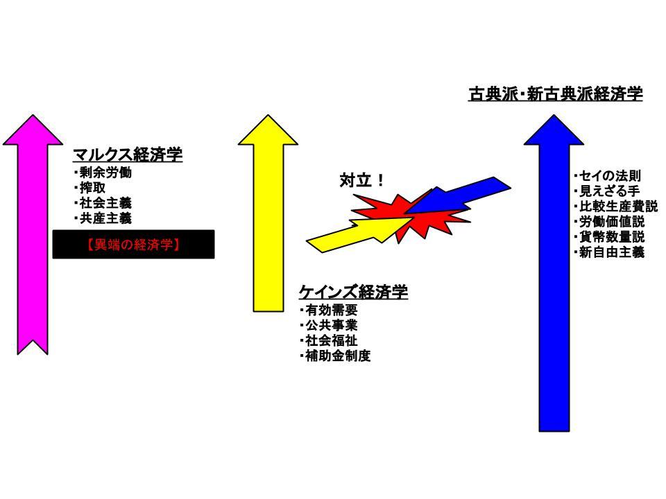 経済学の主要学説2