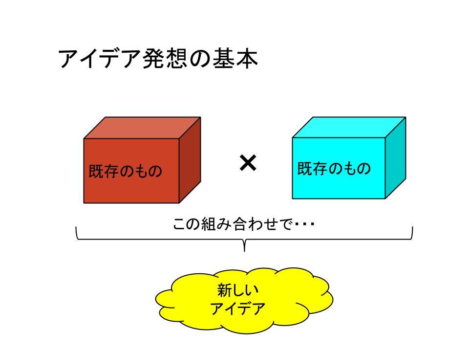 アイディア発想法2