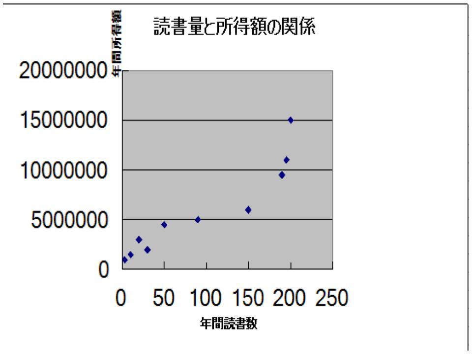 グラフの用法2