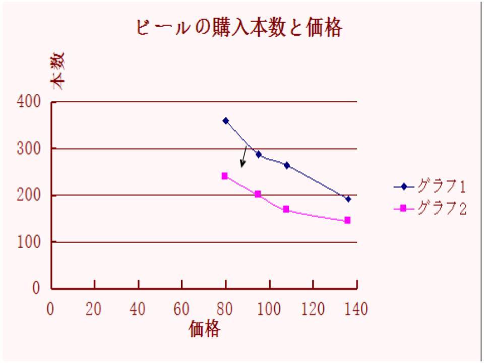 グラフの用法3